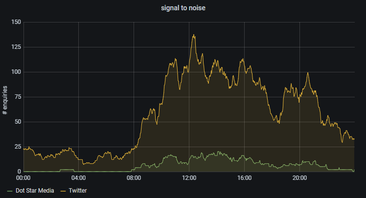 #journorequest signal to noise graph