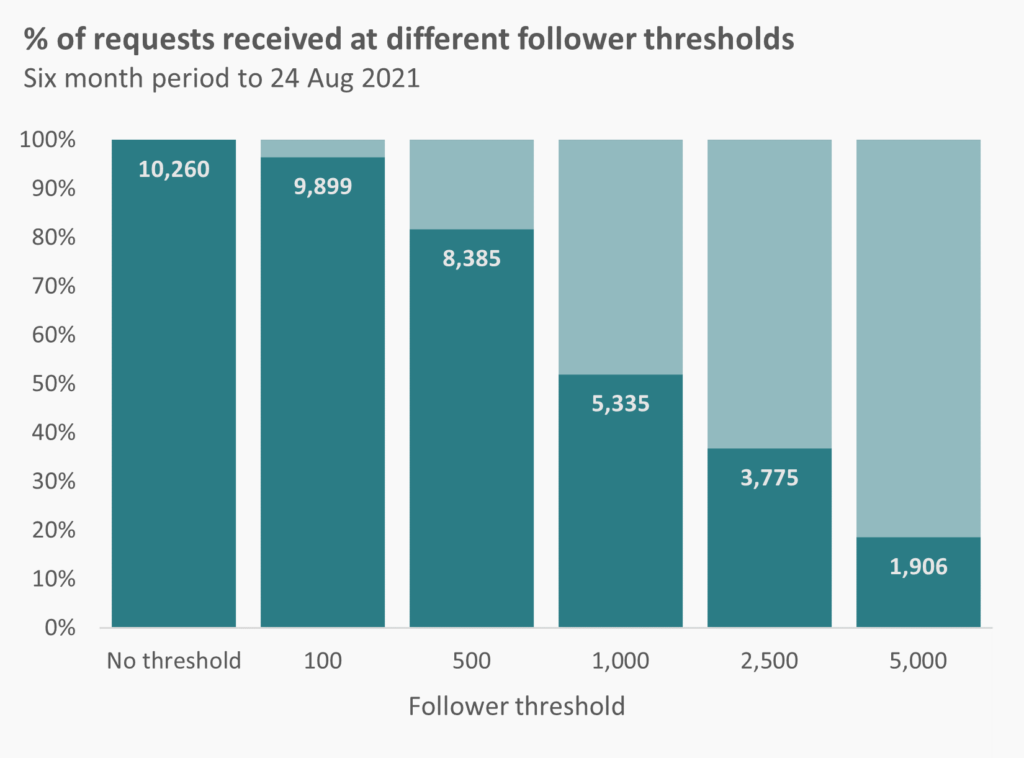Chart showing affect of different follower thresholds on media request volumes